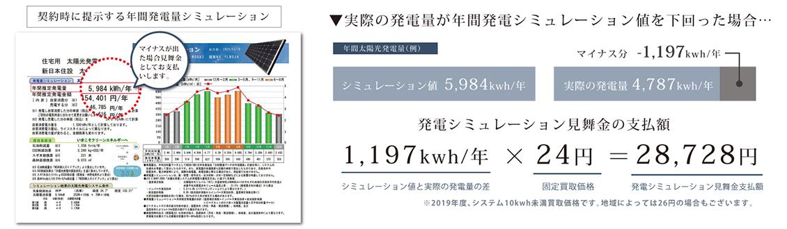 契約時に提示する年間発電量シミュレーション
