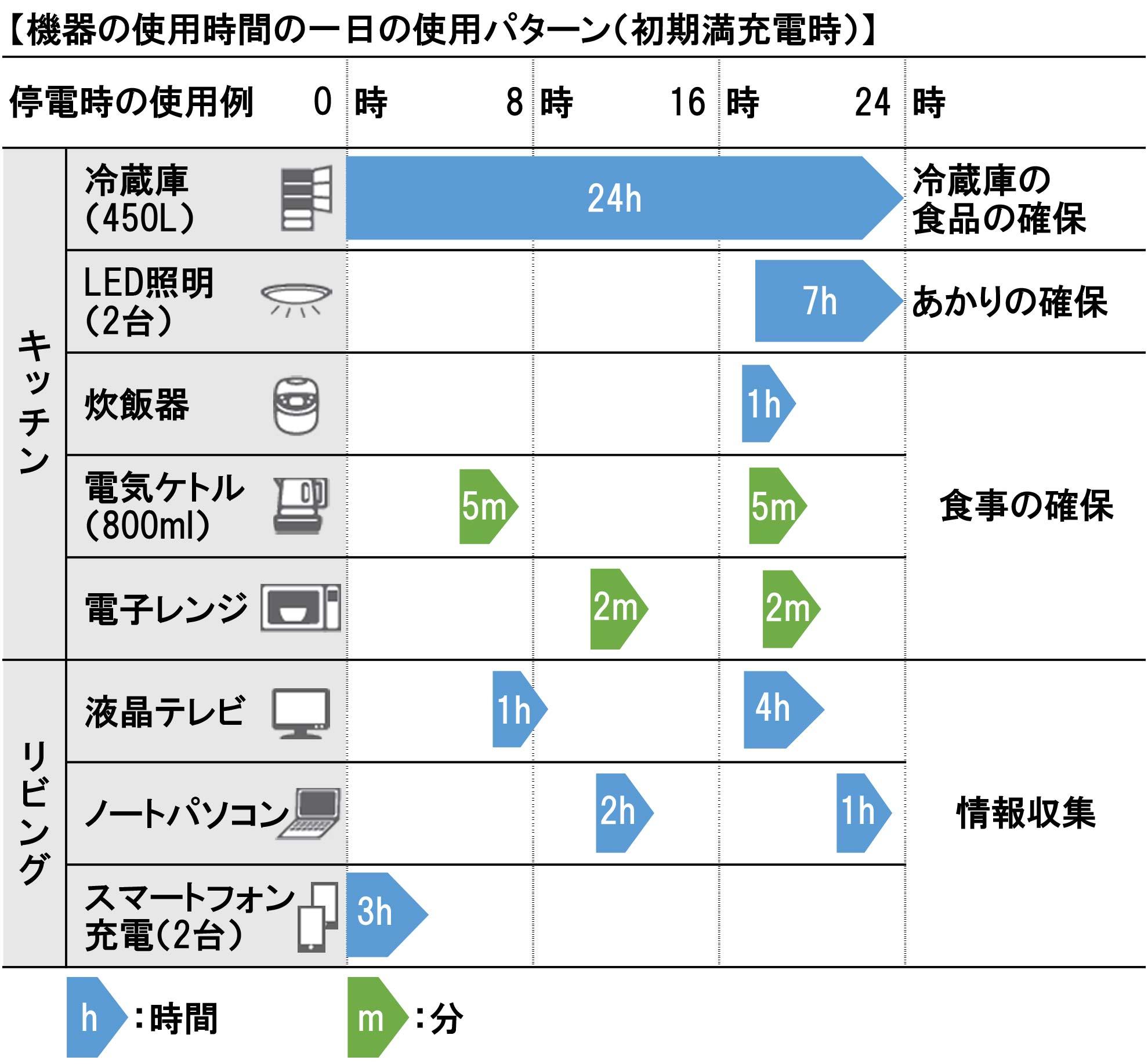 機器の使用時間の一日の使用パターン(初期満充電時)