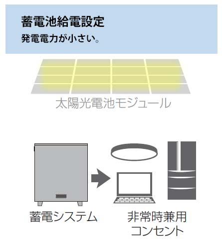 蓄電池給電設定時のイメージ