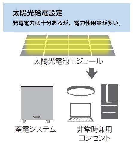 太陽光給電設定時のイメージ