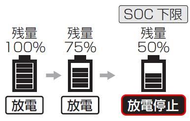 SOC下限を50%に設定した場合の例