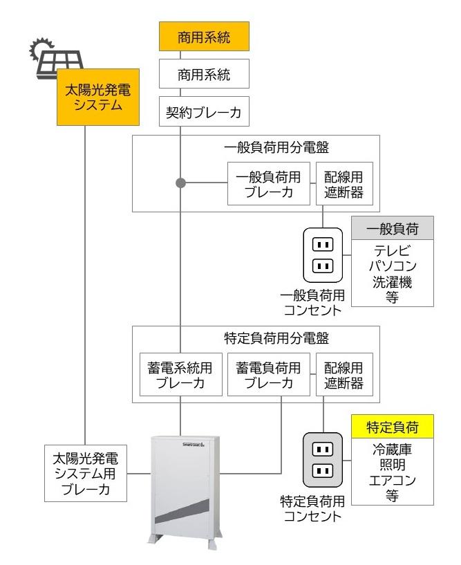 スマートスター:電気機器との接続について