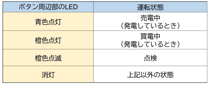 (図)周辺部のLEDでシステムの運転状態
